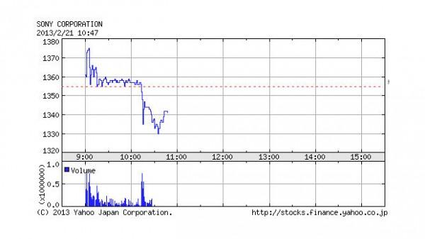 sony-stock-drops