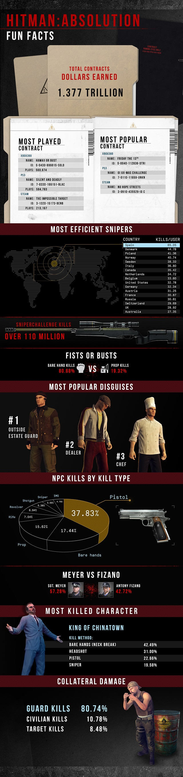 Hitman-Absolution-infographic