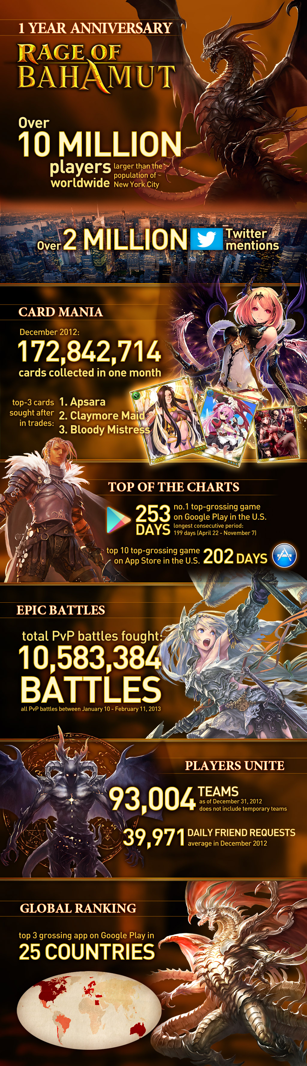 Rage of Bahamut_Infographic