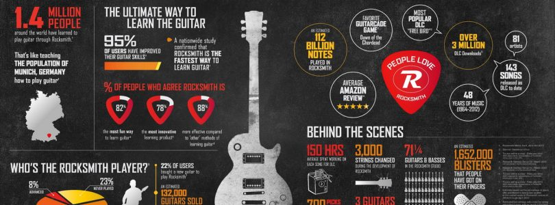 Research Confirms Rocksmith Is Fastest Way To Learn Guitar