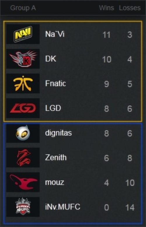 International DOTA 2 Championship 2013 Group Stage Reaches Its Conclusion