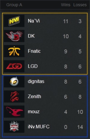 DOTA-2-Group-Stages-1