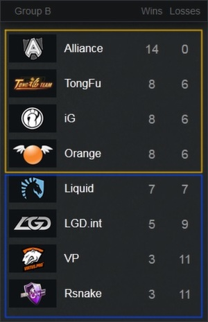 DOTA-2-Group-Stages-2