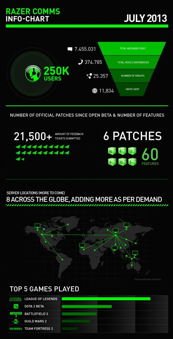 razer-comms-infographic