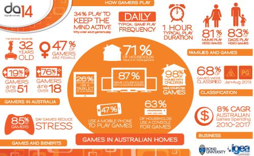 Digital Australia 2014 – The Face of Gaming