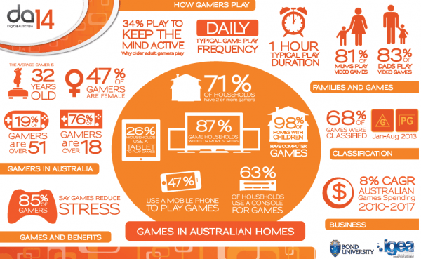 interactive-games-entertainment-association-gamer-stats