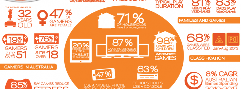 Digital Australia 2014 – The Face of Gaming