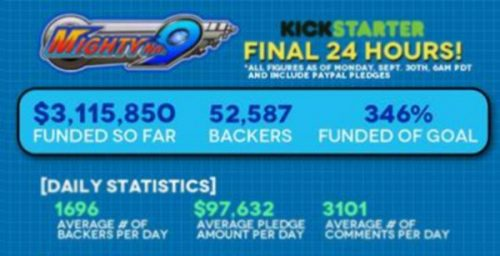 Mighty No. 9 Kickstarter Closes in on its Final 24 Hours