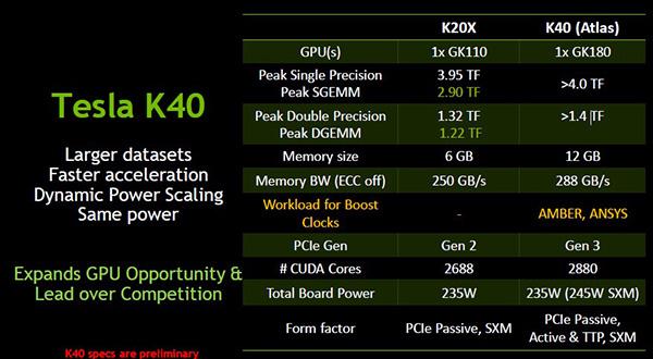 Tesla-K40-specs