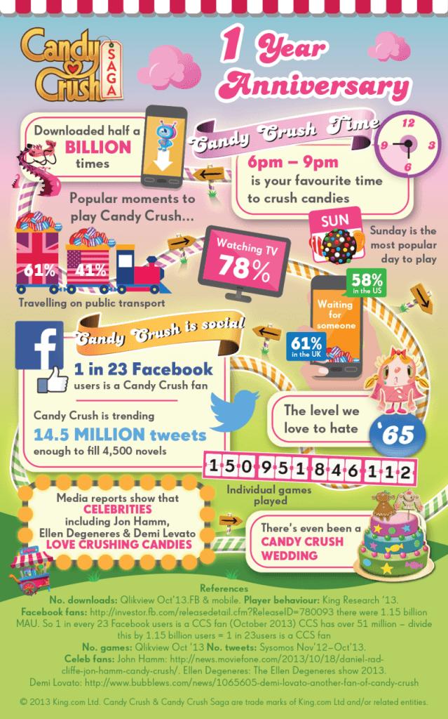 candy-crush-saga-anniversary-infographic