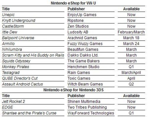 Nintendo Remind us of the Large eShop Wave for this Winter
