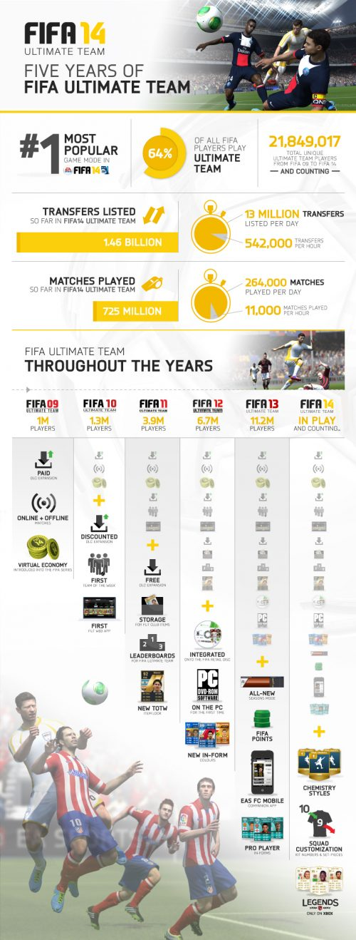 FIFA Ultimate Team Infographic Commemorates Five Year Anniversary