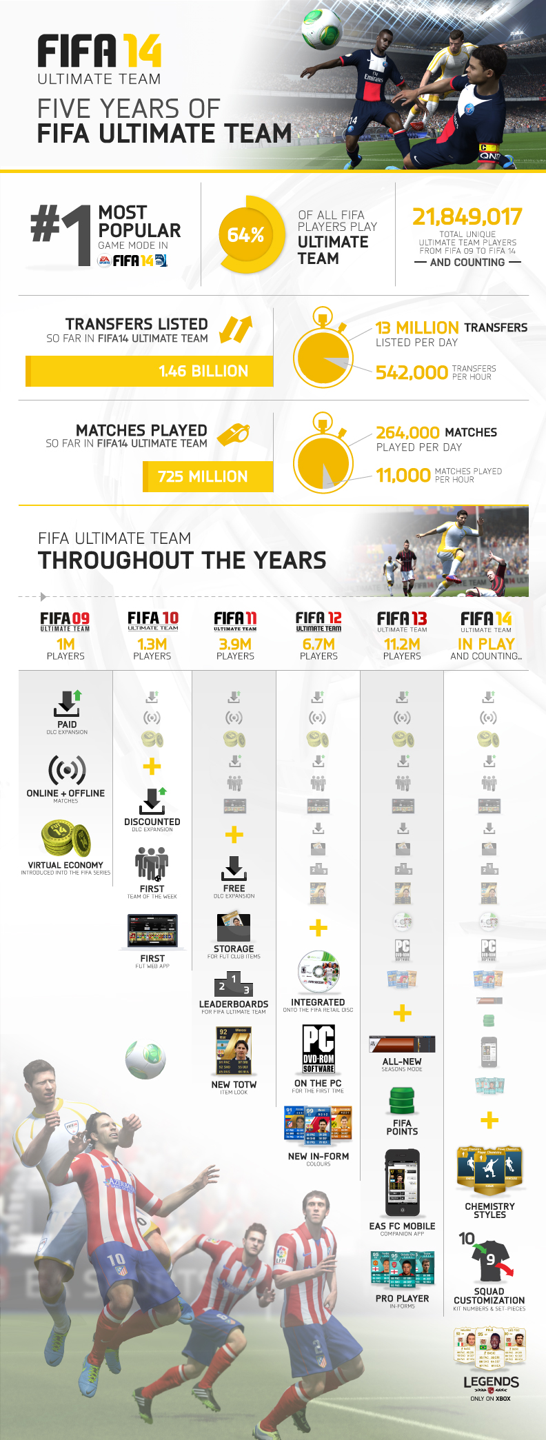 FIFA-Ultimate-Team-5-Year-Infographic-01