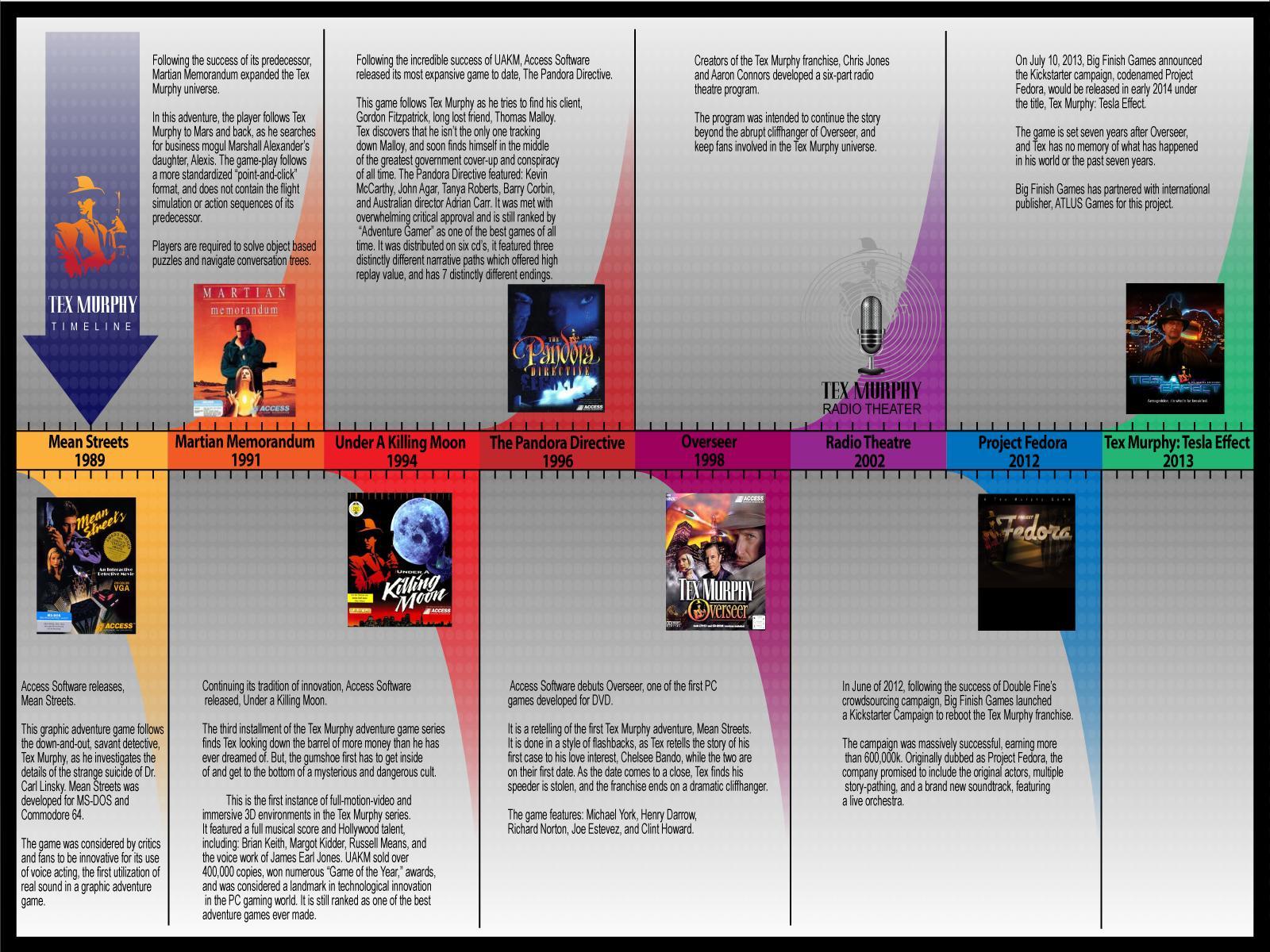 tex-murphy-timeline-01