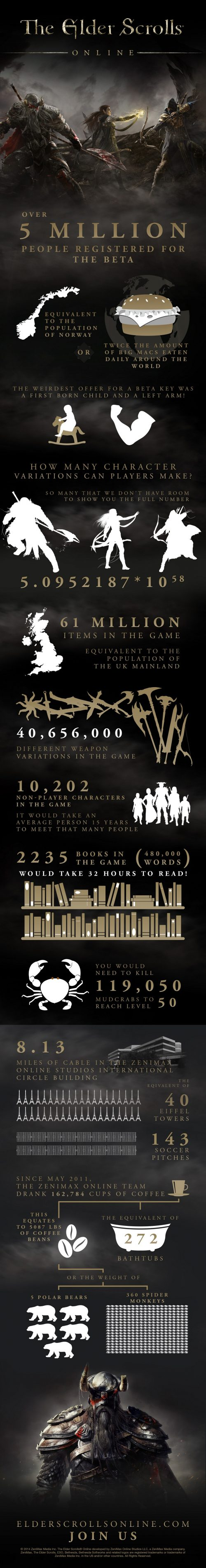 The Elder Scrolls Online launch celebrated with infographic