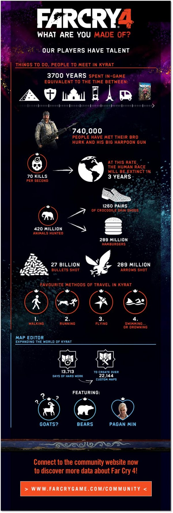 far-cry-4-infographic-001