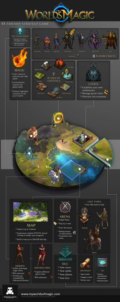 worlds-of-magic-infographic-001