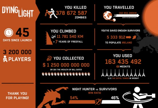 dying-ligh-infographic-001