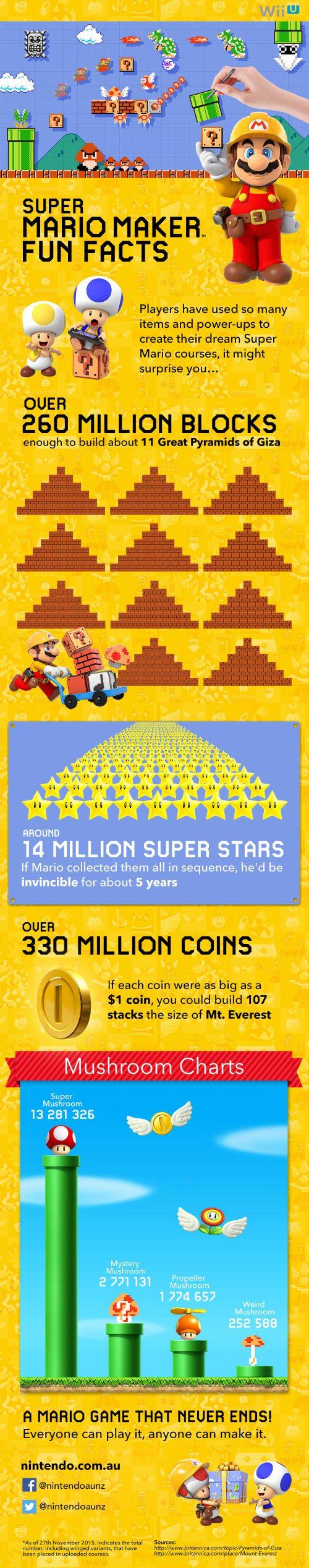 Nintendo Bringing Large Update to Super Mario Maker This Holiday