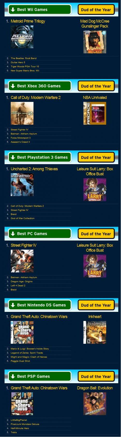 METACRITIC TOP GAMES Of 2009