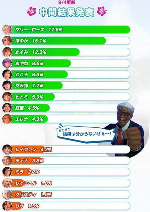 Dead or Alive Xtreme 3 Character Popularity Poll Rankings Previewed